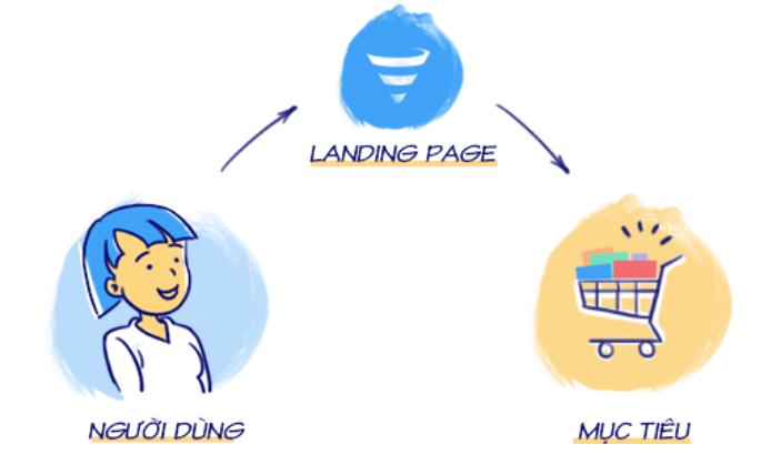 Đảm bảo đầy đủ các thành phần cơ bản của landing page.